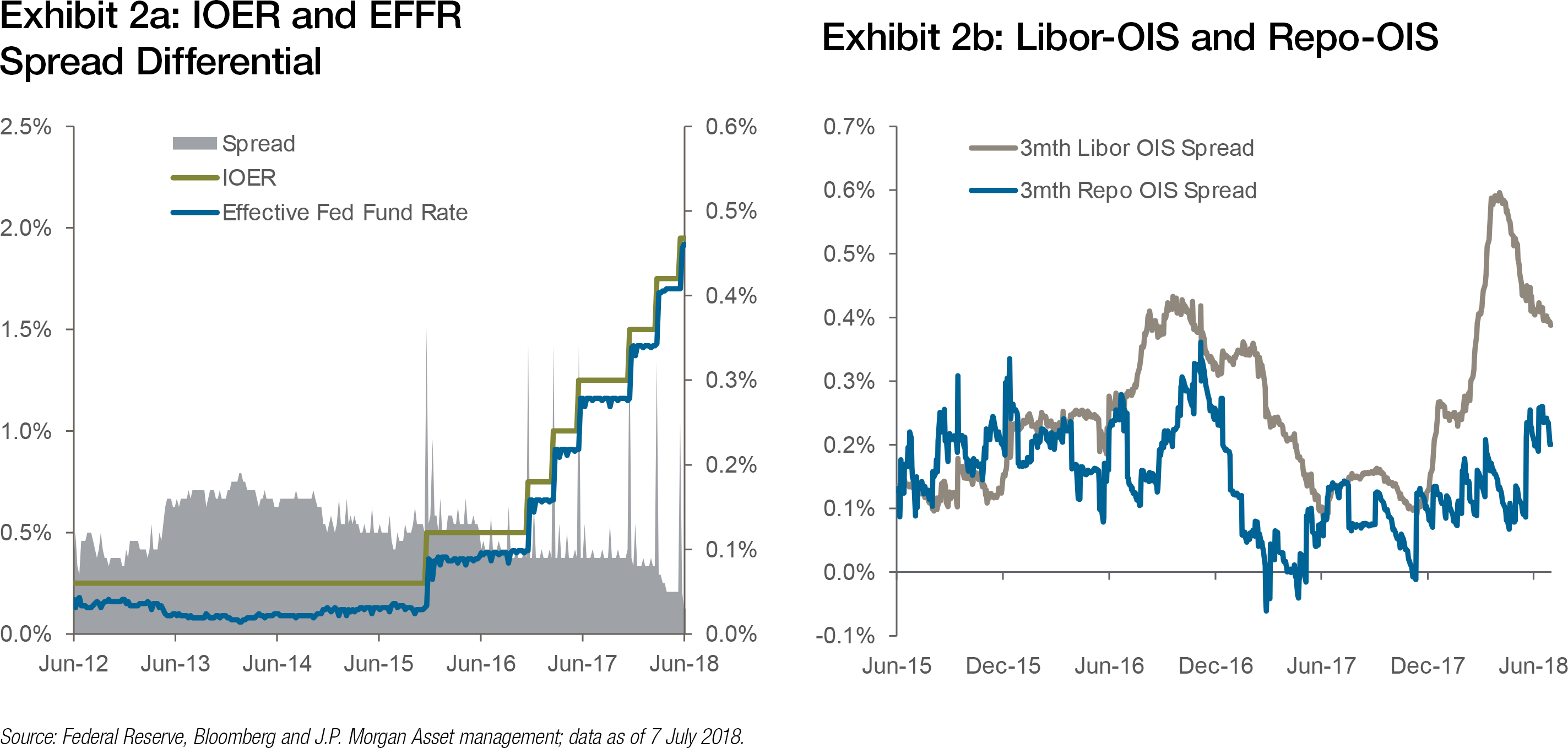 Is the Fed on target   Treasury Today