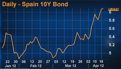 Daily – Spain 10Y Bond