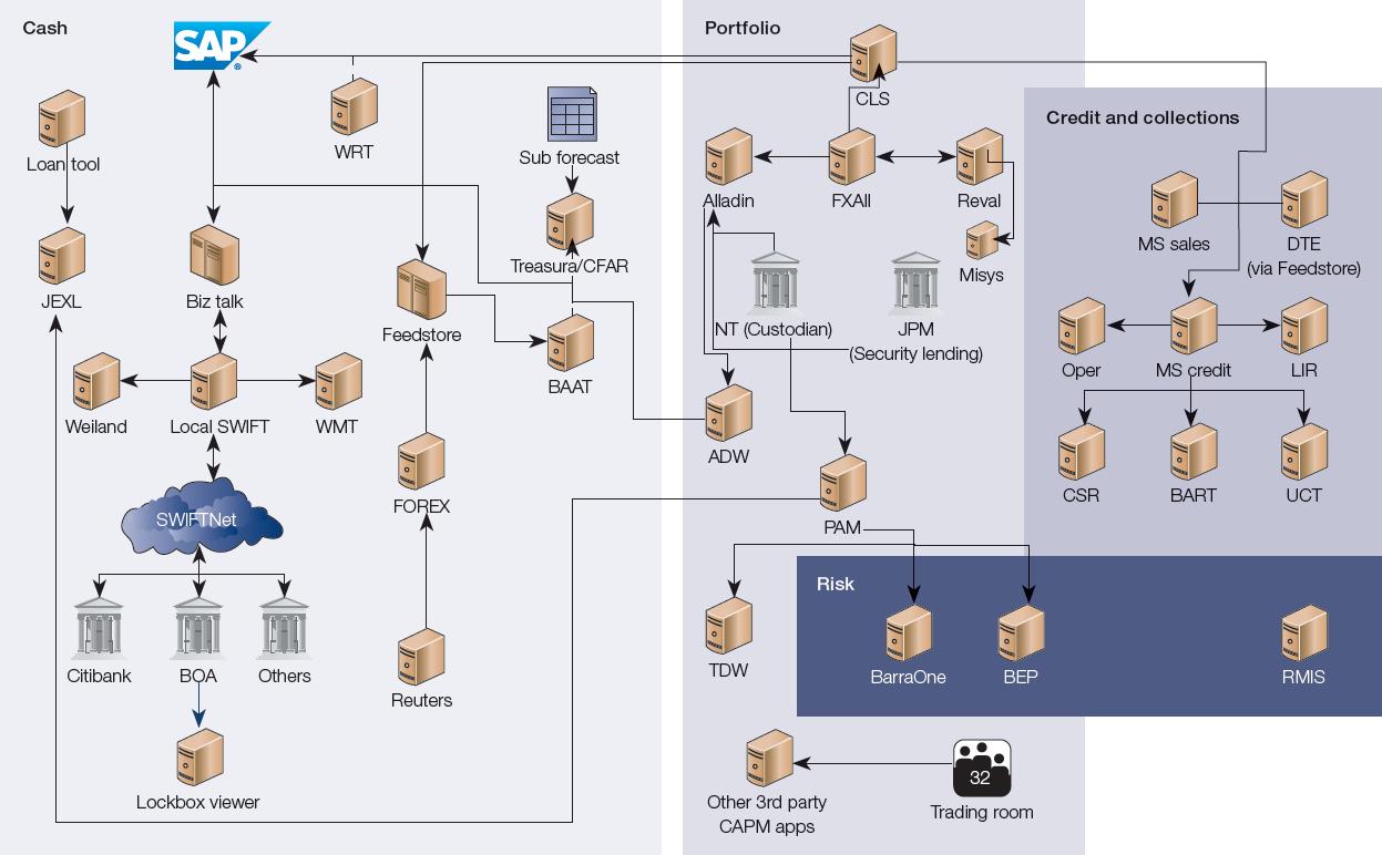 Figure 1: System Architecture Challenge