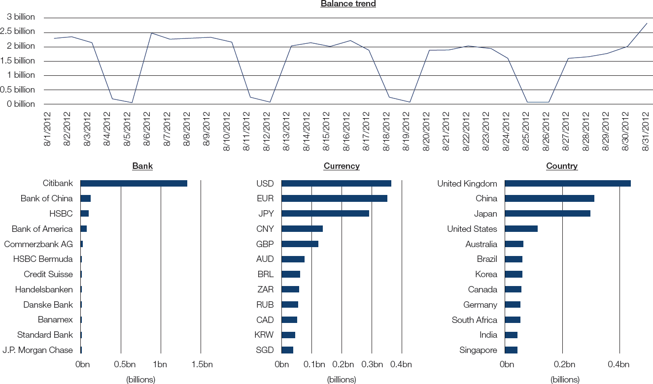 Figure 2: Bank balances summary
