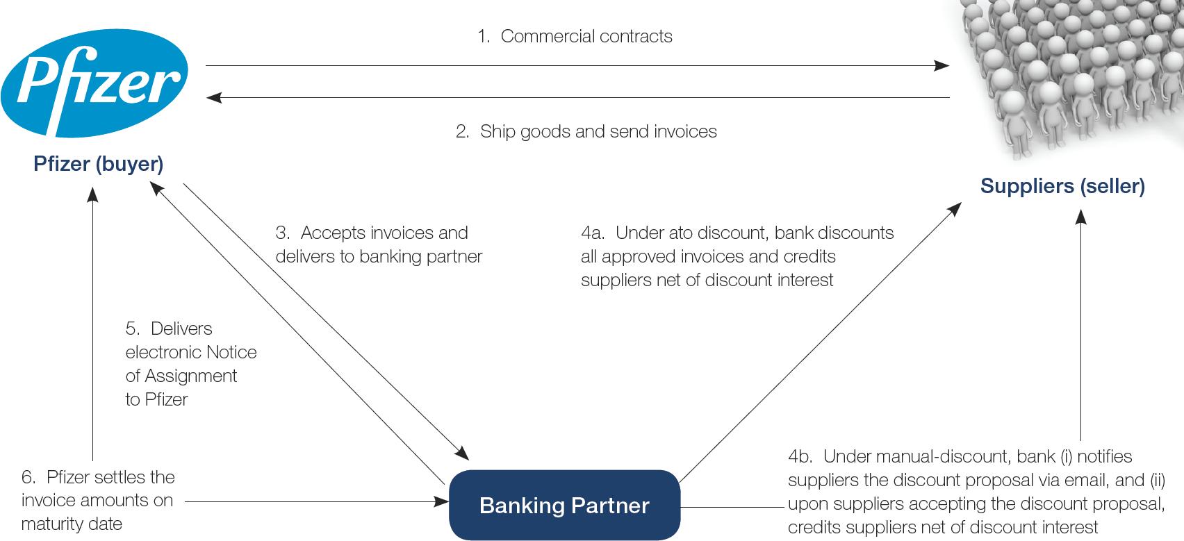 Chart 1: SCF programme structure