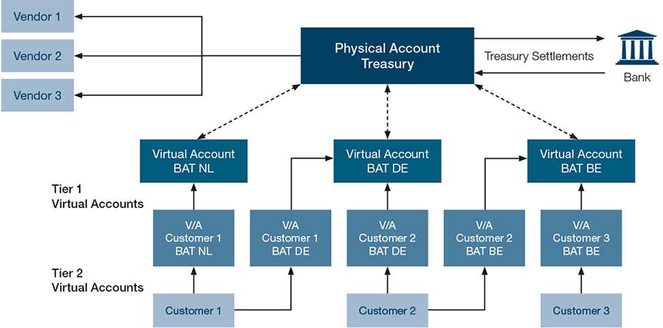 asa-2017-case-study-08-bcms-hc-british-american-tobaco-diagram-01-virtual-account-structure-967x479