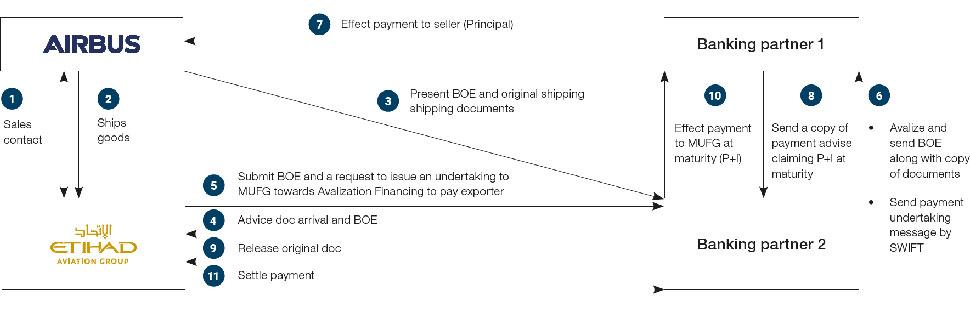 asa-2017-case-study-30-bfs-hc-etihad-aviation-group-diagram-01-transaction-structure-970x312