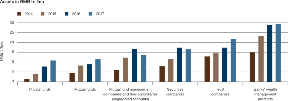 Chart 1: Regulatory clampdown had a growing impact across asset management products in 2017
