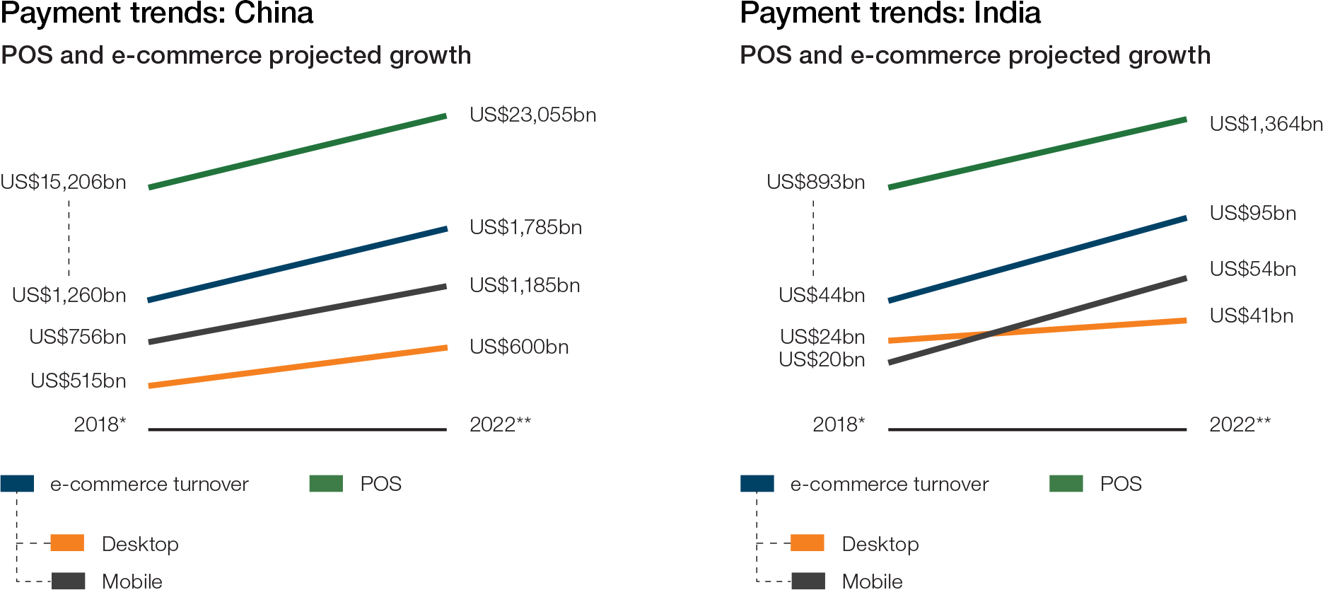 Chart 2: Payment trends in China and India