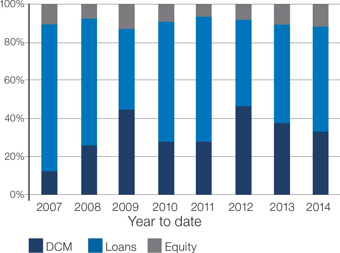 Chart 2: EU Funding mix 2007 – 2014