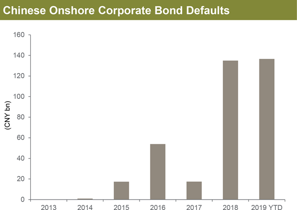 Exhibit 1: Since the bond market's first-ever default in 2014, the pace and size of defaults have risen dramatically