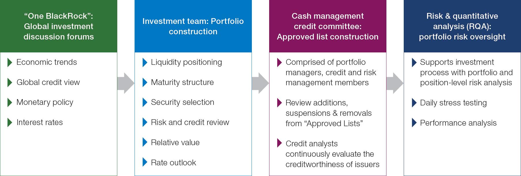 Chart 1: Liquidity investment process