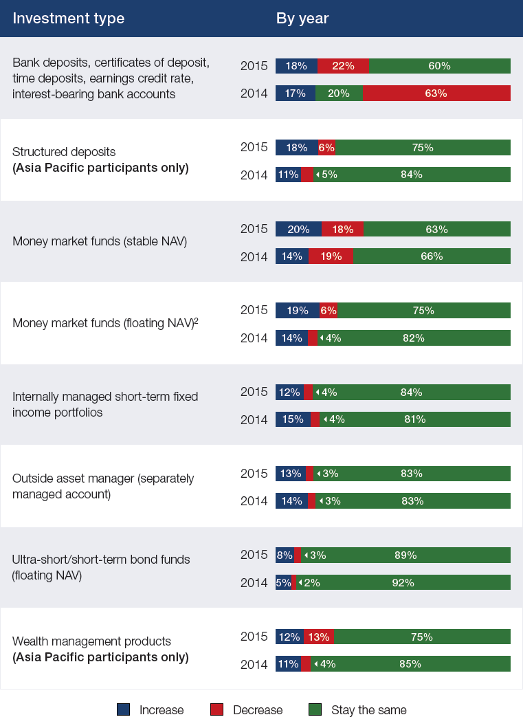 Likelihood of changes to investment portfolio based on next year's market outlook