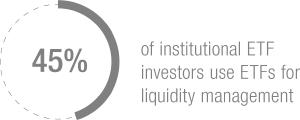 Infographic 2: 45% of institutional ETF investors use ETFs for liquidity management