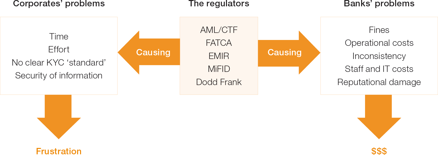 Chart 2: Drivers for the rise of KYC Utilities