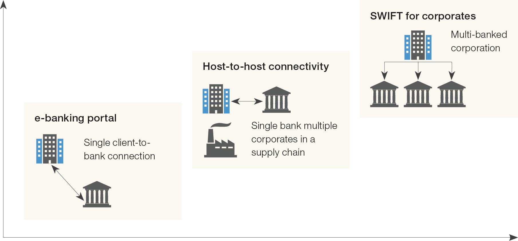 Chart 1: Connectivity – an evolving landscape