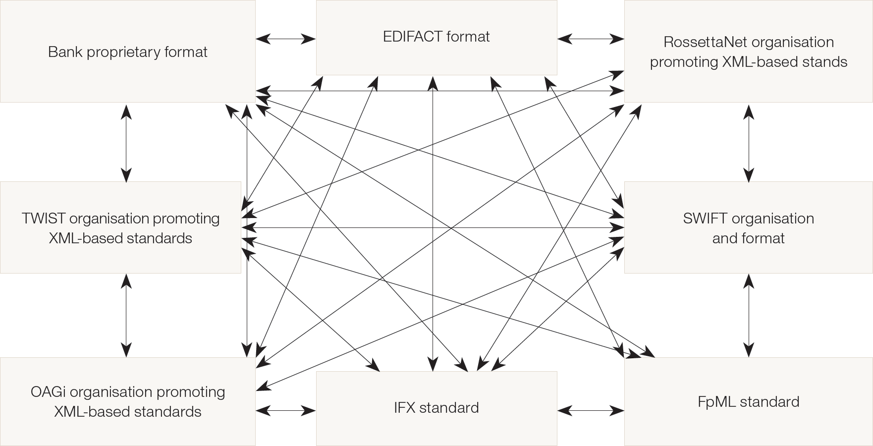 Chart 1: The complexity of messaging formats