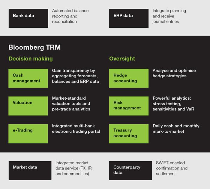 Chart 1: TRM workflow