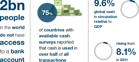 Key numbers from the World Cash report