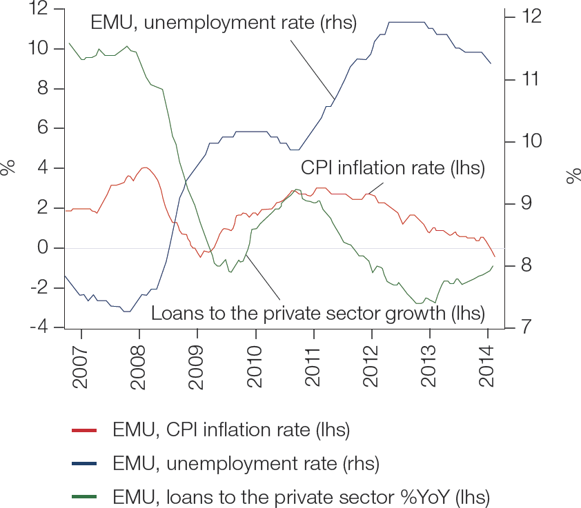 Chart 1: Weak labour market and poor credit activity in the EMU creates a downward pressure on inflation