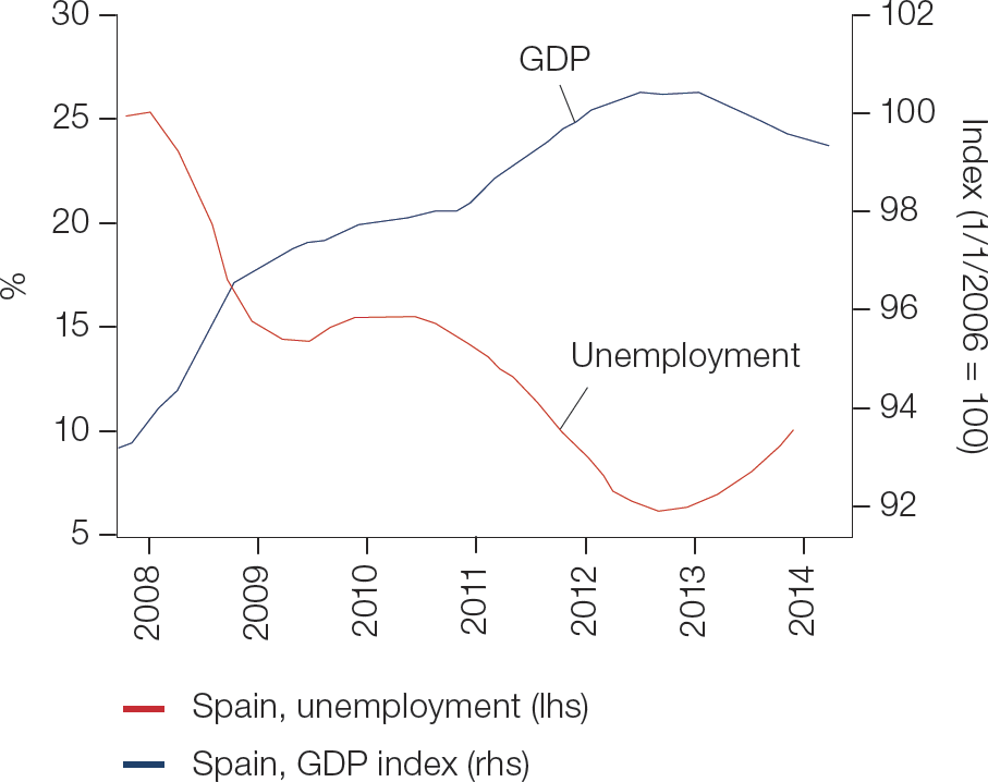 Chart 2: Social costs for Spain and the other weaker EMU countries have been enormous