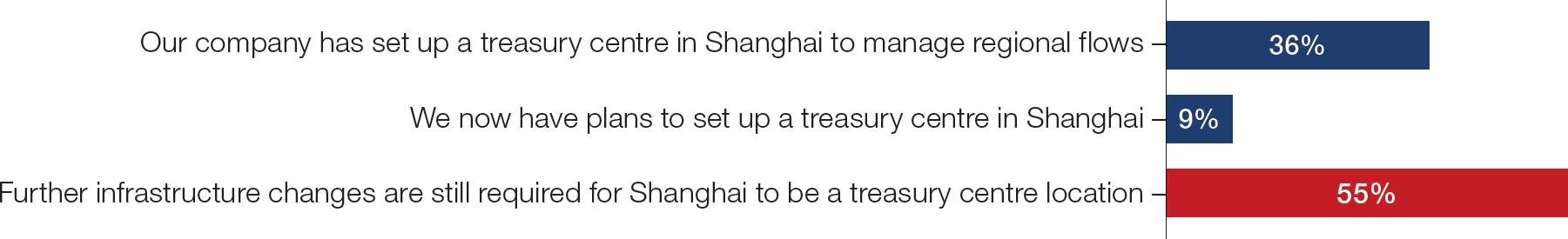 Chart 1: Treasurers views on the SFTZ