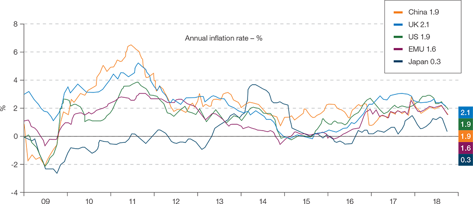 Global inflation rates