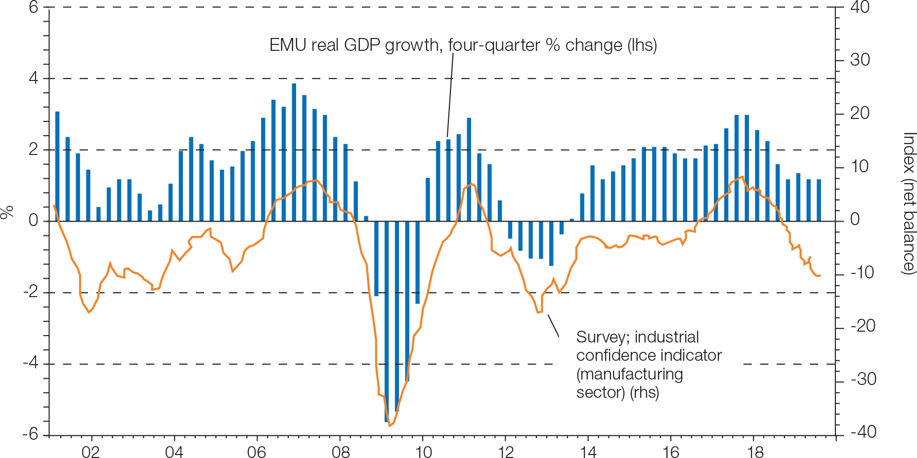 Chart 1: EMU economic data remains rather downbeat