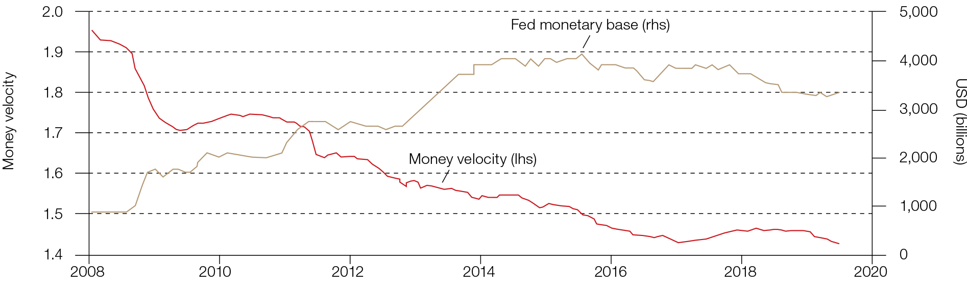 Extra liquidity created by the Fed did not lead to higher inflation due to a declining money velocity