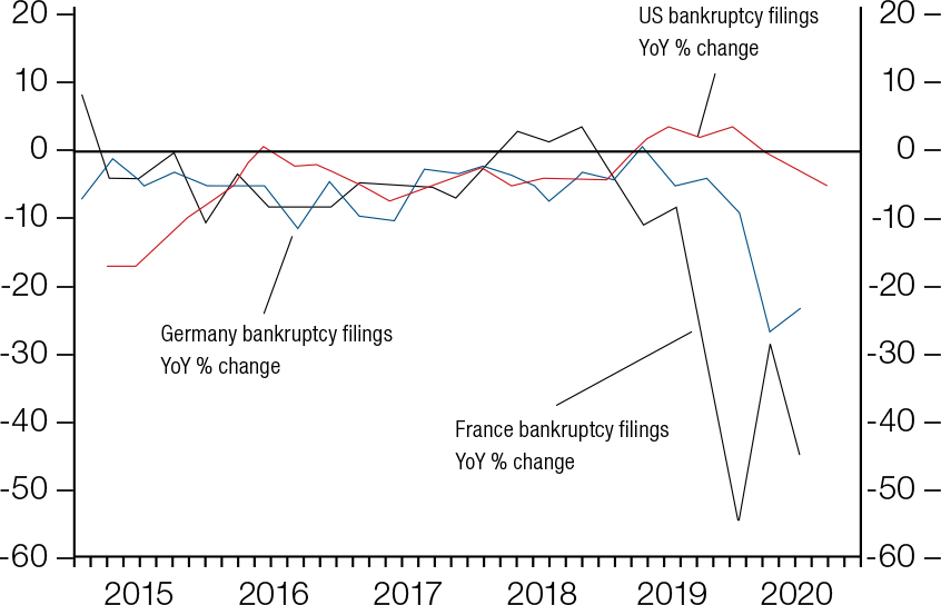 Chart 1: After lockdowns are lifted, government support will decrease leading to more bankruptcies