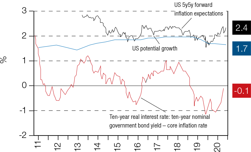 Chart 2: Combination of low potential growth, rising real rates and lower inflation rates could lead to credit crisis
