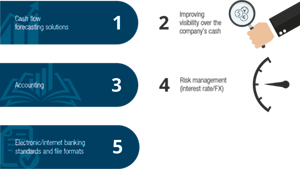 Top five areas in need of improvement in terms of the use of existing technology