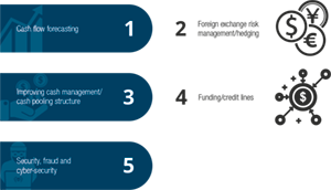 Top five priorities for corporates over the next 12-18 months
