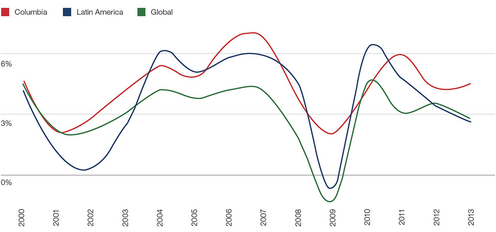 Chart 1: Colombia's GDP growth rate