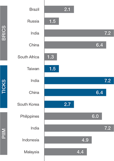 2019 forecasted real GDP growth (%)