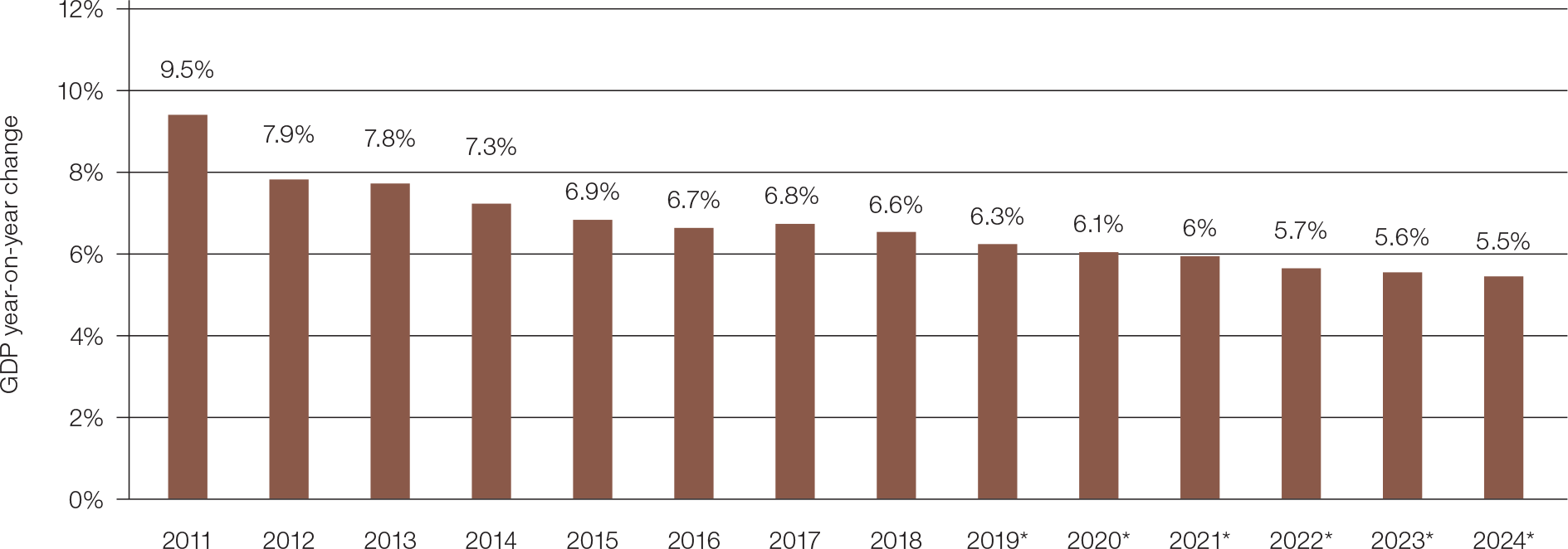China: growth rate of real gross domestic product (GDP) from 2011 to 2024