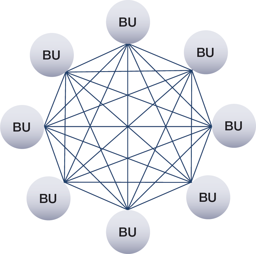 Figure 1: Bilateral netting