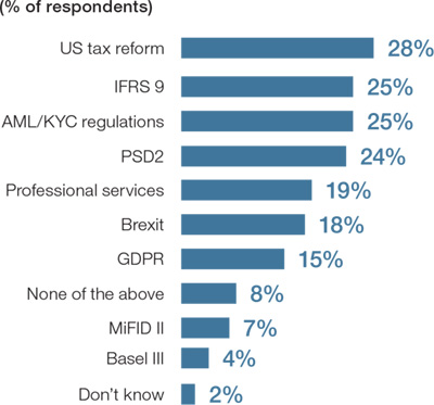 Which regulatory and government initiatives will most affect treasury over the next 12 to 18 months?