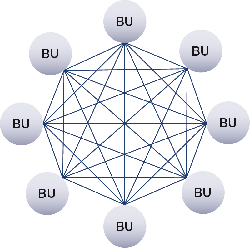 Chart 1: Bilateral netting