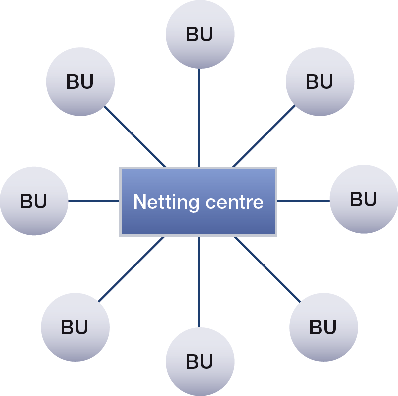 Chart 2: Multilateral netting