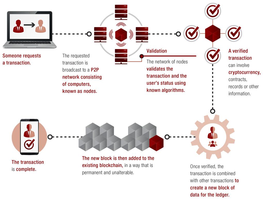 Blockchain technology: how it works