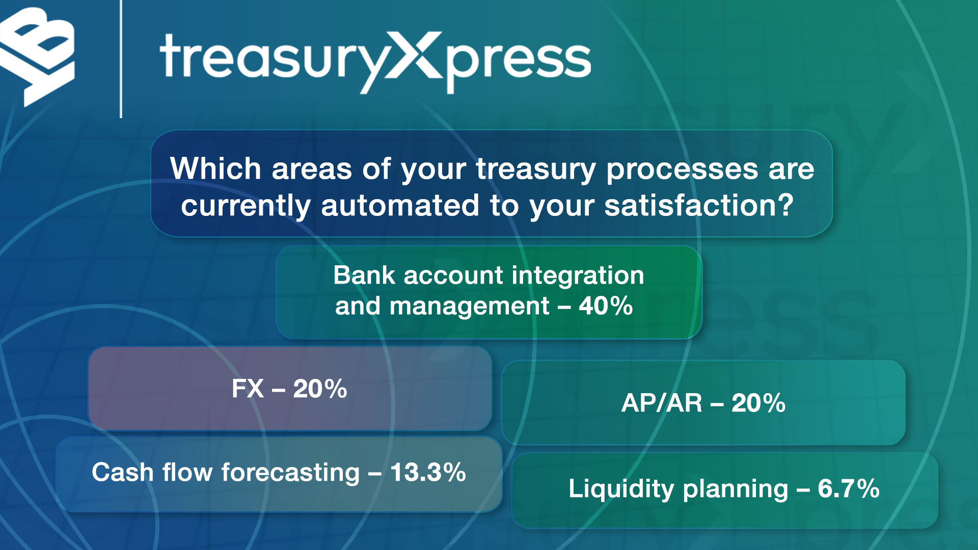 Bottomline Treasury Xpress