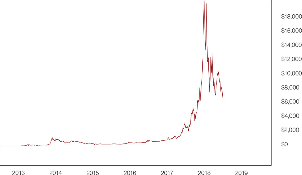 Chart: Bitcoin Core BTC Price