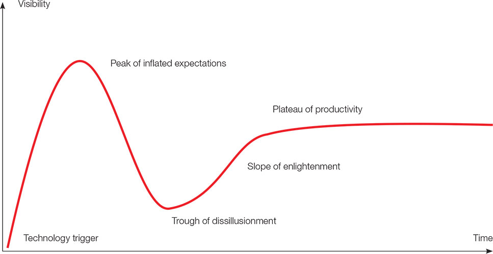 Chart: Gartner hype cycle