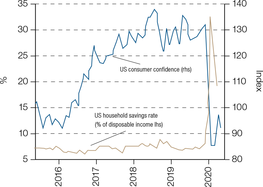 Given the risk of a second wave consumers will likely keep the savings rate elevated