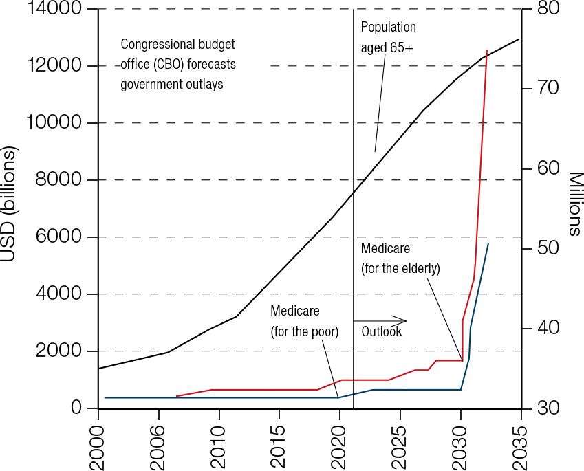 Chart 2: Aging of US population means even more trouble for the government budget in the future