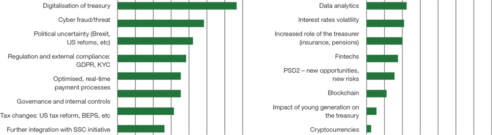 Which trends will most impact your treasury strategy in the coming years?