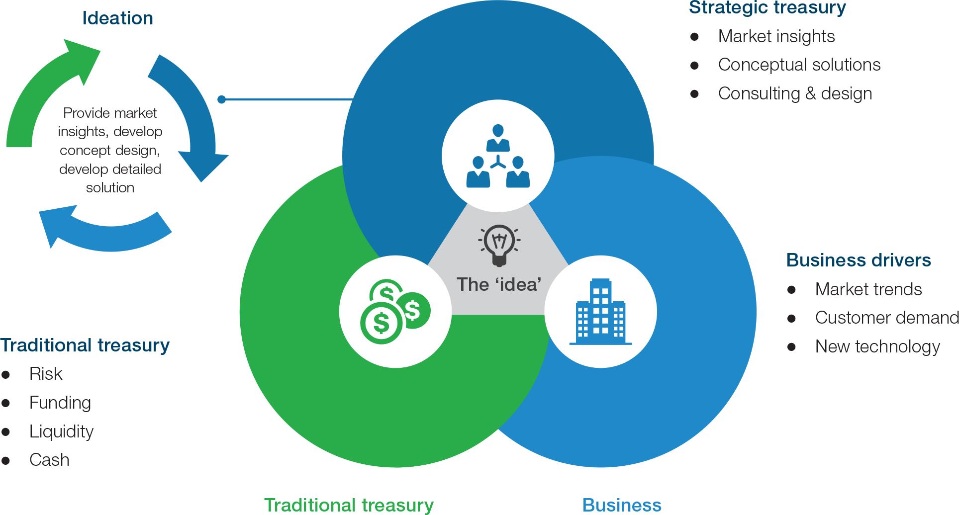 Diagram 1: Strategic treasury, traditional treasury and business drivers