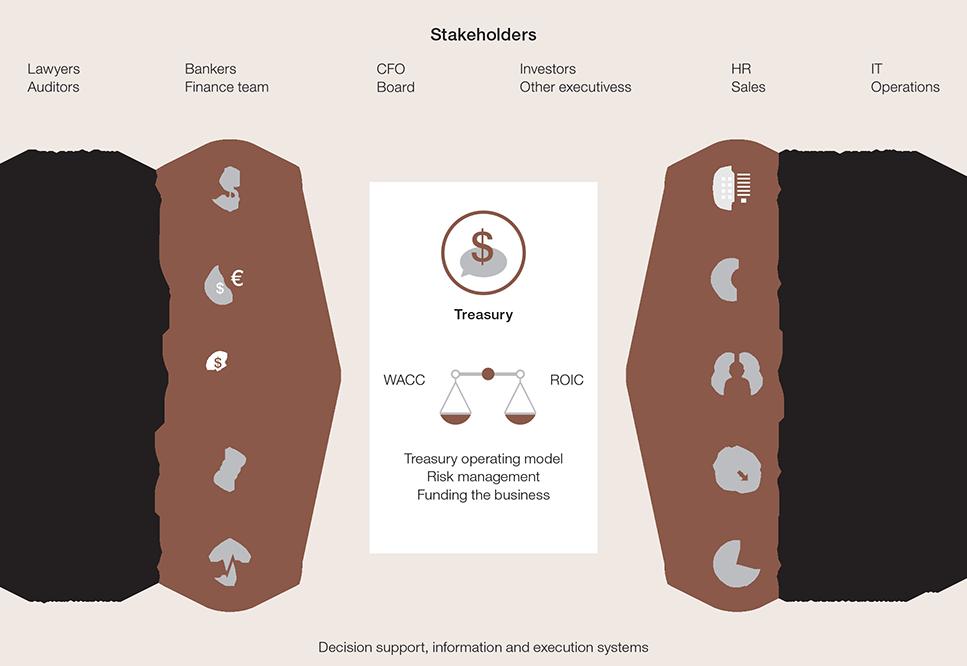 The strategic treasurer