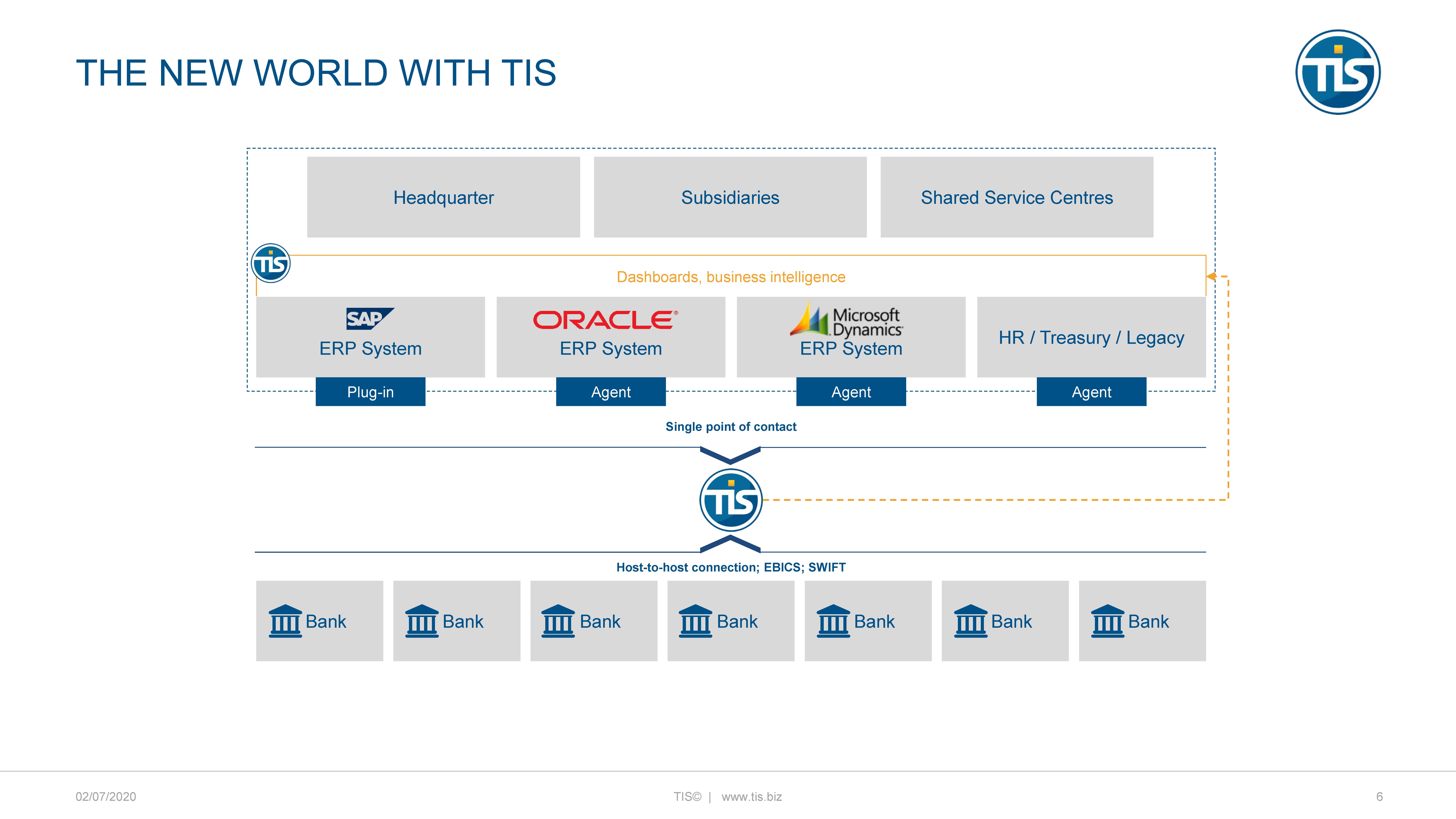 diagram showing TIS platform